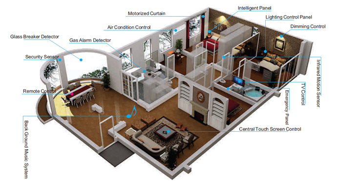 Home Automation concepts