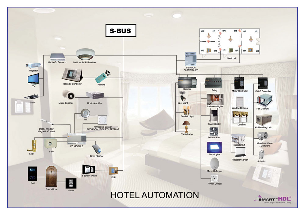 hotel automation diagram intelligent hotel Basic Phone Wiring Diagram at gsmx.co