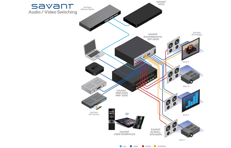 savant architectures rh kotech eg com Home Theater System Connection Diagrams Home Theater System Connection Diagrams