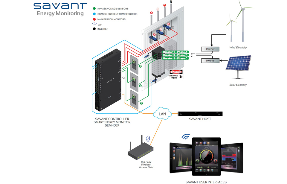 Savant Architectures on boat sound system diagram, home stereo setup diagram, home structured wiring panel, home cable wiring, home audio system diagram, home surround sound diagram, home audio receivers, home audio setup, hdmi cable diagram, home subwoofer box design, home audio cabling diagram, home entertainment setup diagram, home media wiring, stereo speaker diagram, home internet wiring-diagram, home audio connections, home speaker diagram, home circuit diagram, home theater diagram, home lan diagram,