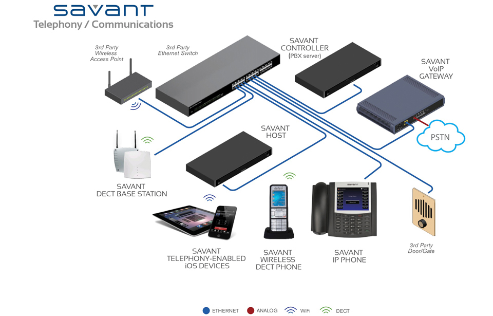savant architectures rh kotech eg com Home Entertainment Wiring-Diagram Home Theater Systems Wiring Diagrams